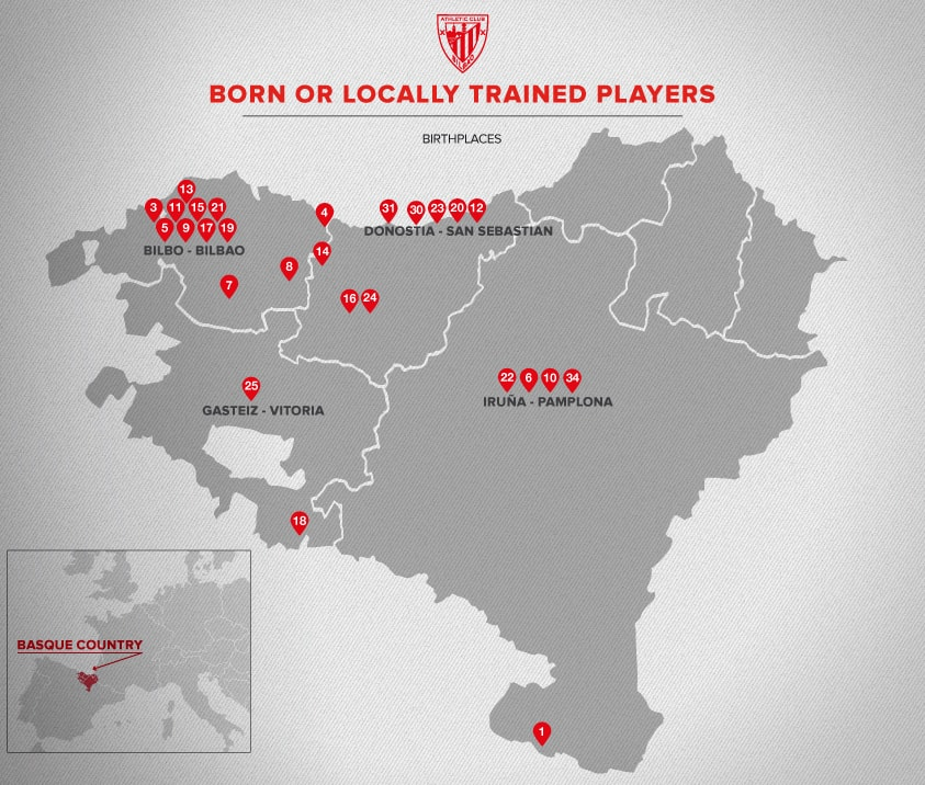 Players born or locally trained in Euskal Herria. Season 2018/19   Athletic Club