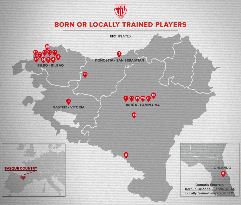 Players born or locally trained in Euskal Herria. Season 2018/19   Athletic Club Women
