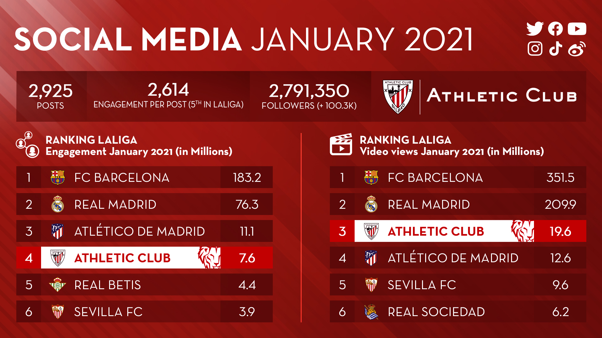 Social media interaction skyrockets with the Supercopa